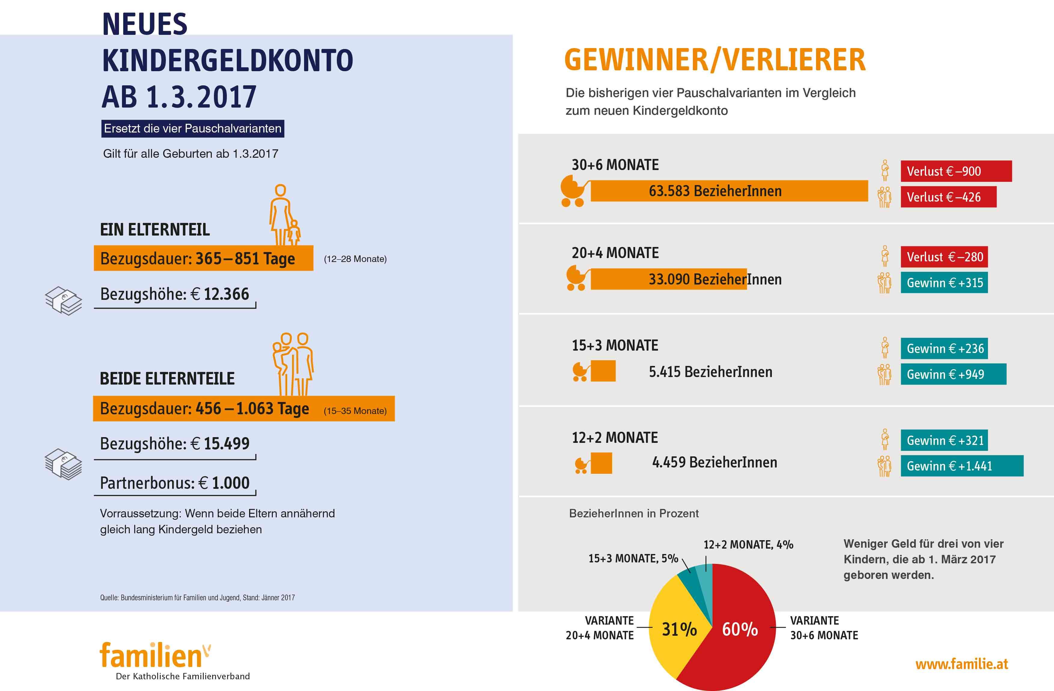 Katholischer Familienverband österreichs Kindergeldkonto Löst Ab